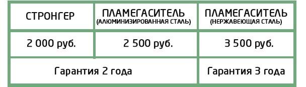 Катализатор цены